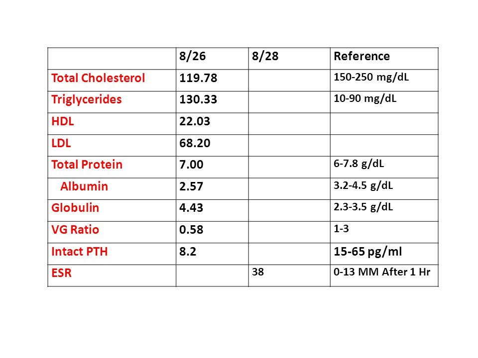 8/26 8/28 Reference Total Cholesterol 119.78 Triglycerides 130.33 HDL
