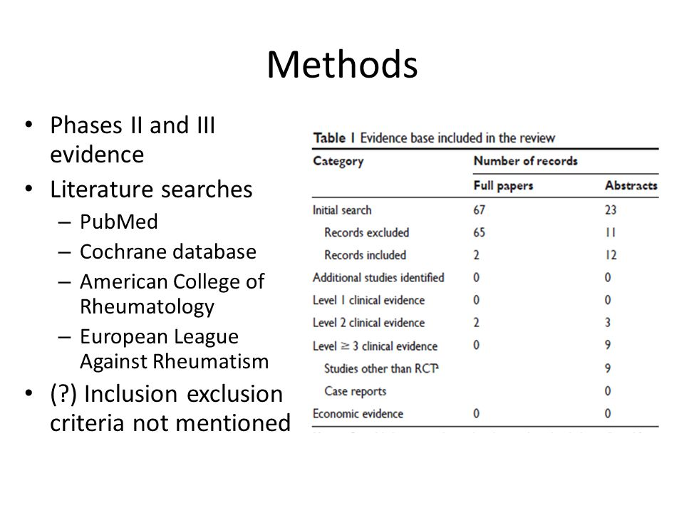 Methods Phases II and III evidence Literature searches