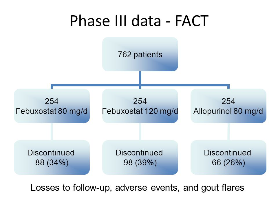 Phase III data - FACT Losses to follow-up, adverse events, and gout flares