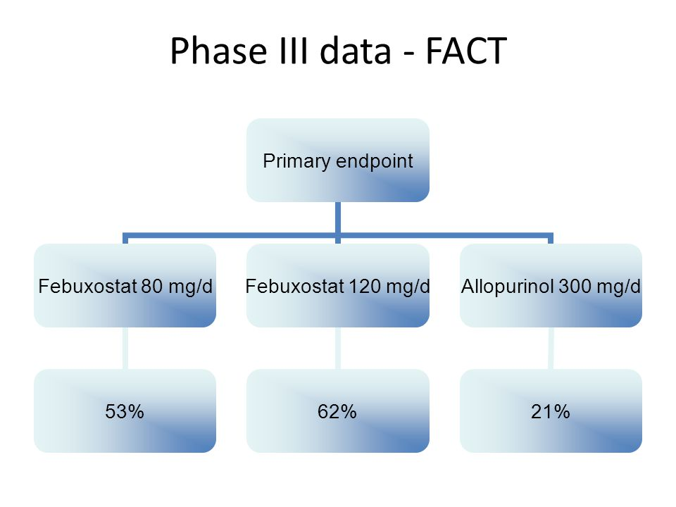Phase III data - FACT