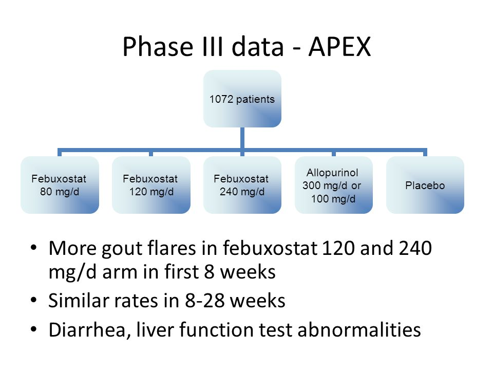 Phase III data - APEX More gout flares in febuxostat 120 and 240 mg/d arm in first 8 weeks. Similar rates in 8-28 weeks.
