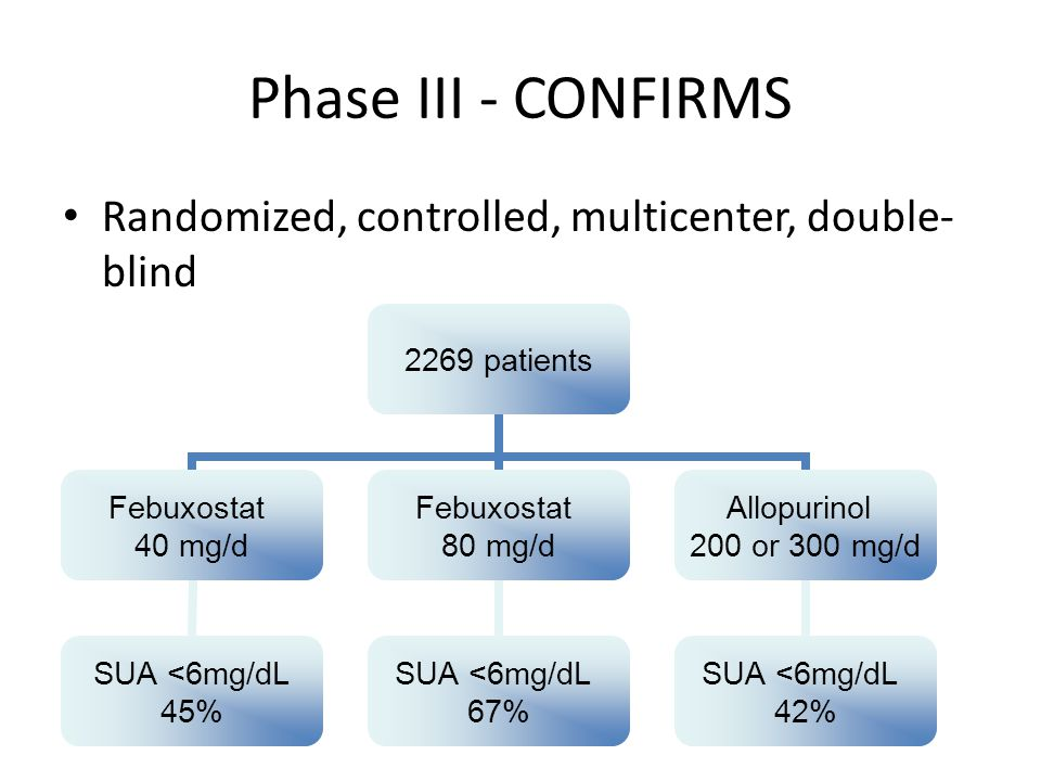 Phase III - CONFIRMS Randomized, controlled, multicenter, double-blind