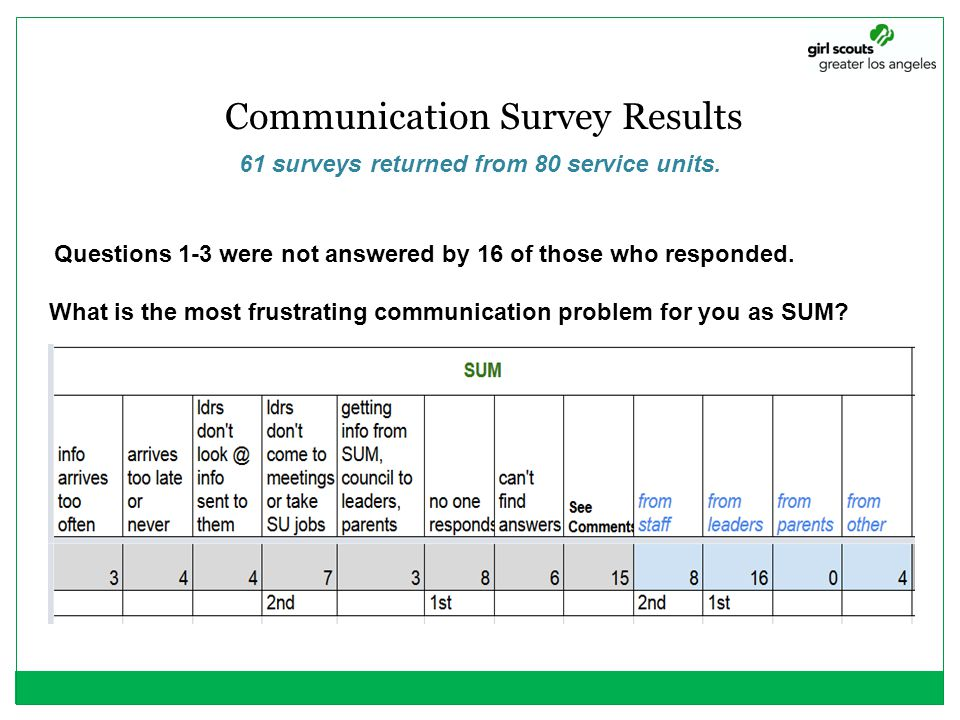 61 surveys returned from 80 service units.