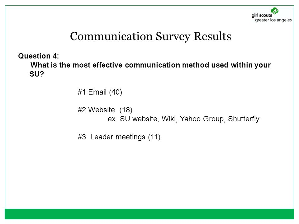 Communication Survey Results