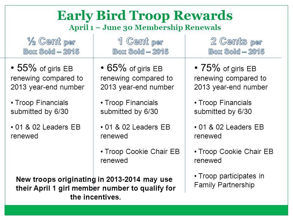 Early Bird Troop Rewards April 1 – June 30 Membership Renewals