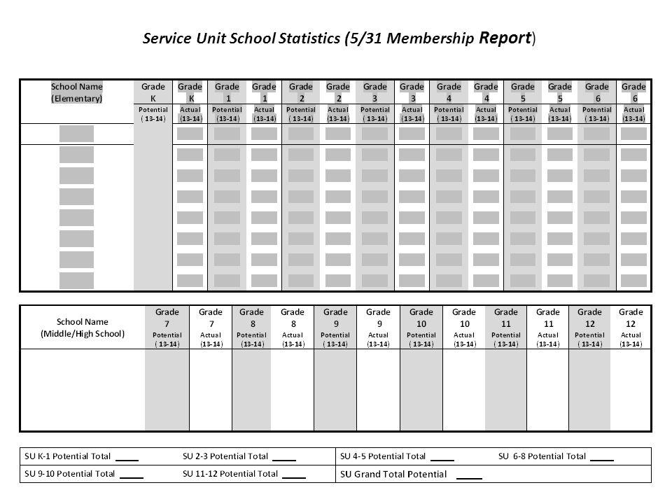 Service Unit School Statistics (5/31 Membership Report)