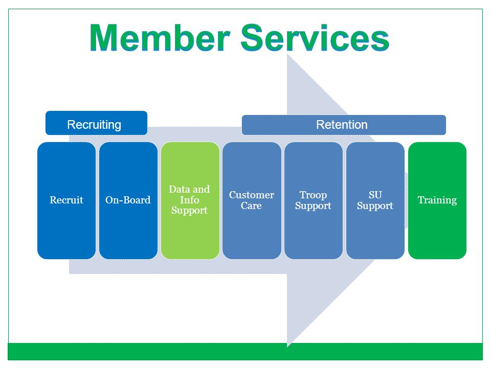 Member Services Recruiting Retention Recruit On-Board