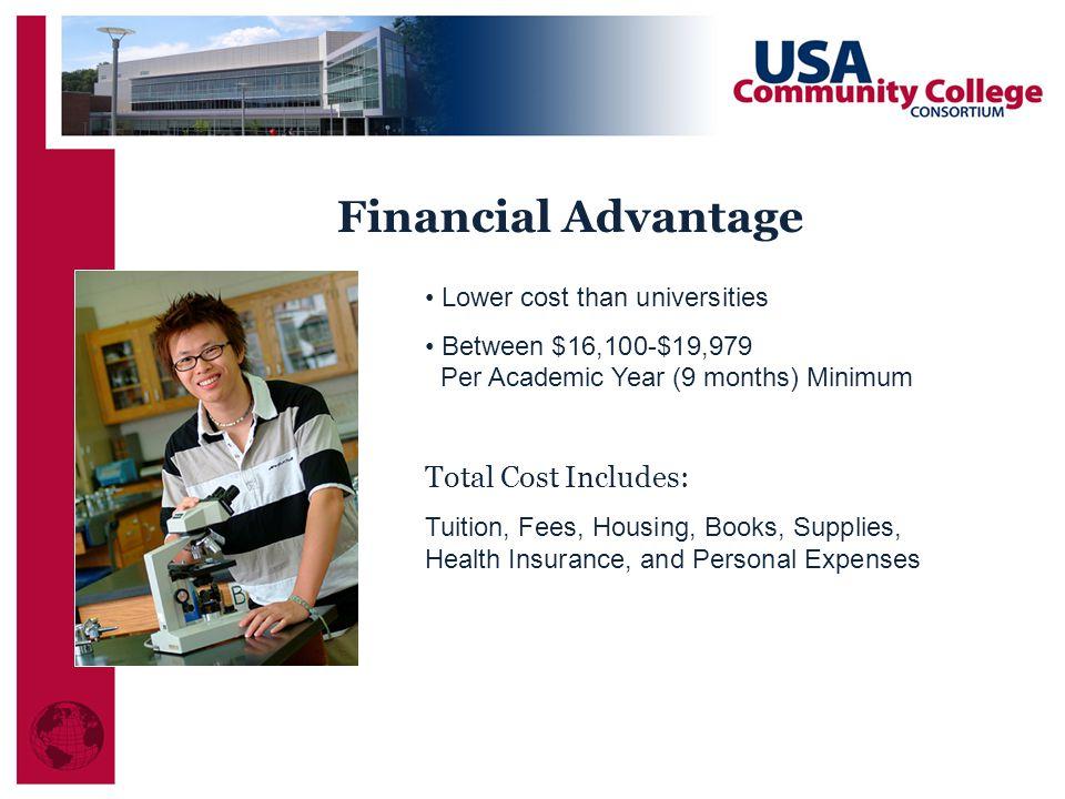 Financial Advantage Total Cost Includes: