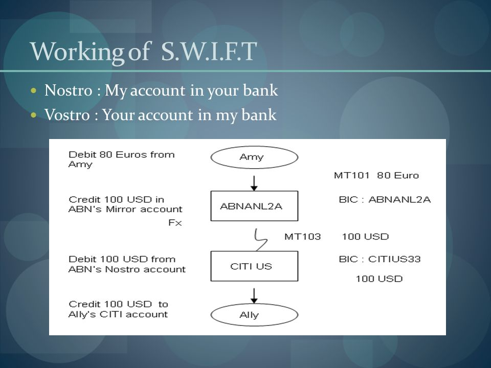 Working of S.W.I.F.T Nostro : My account in your bank