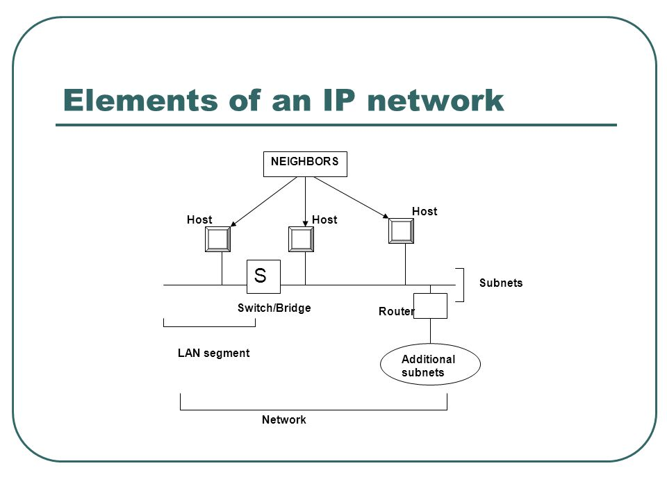 Elements of an IP network