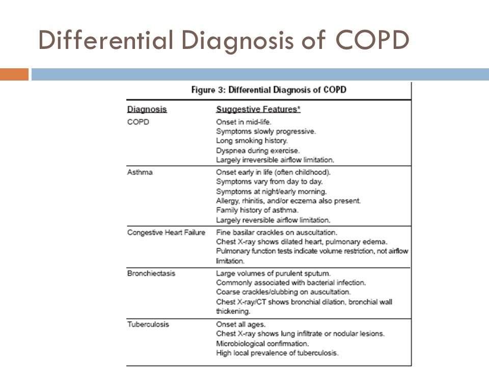Differential Diagnosis of COPD