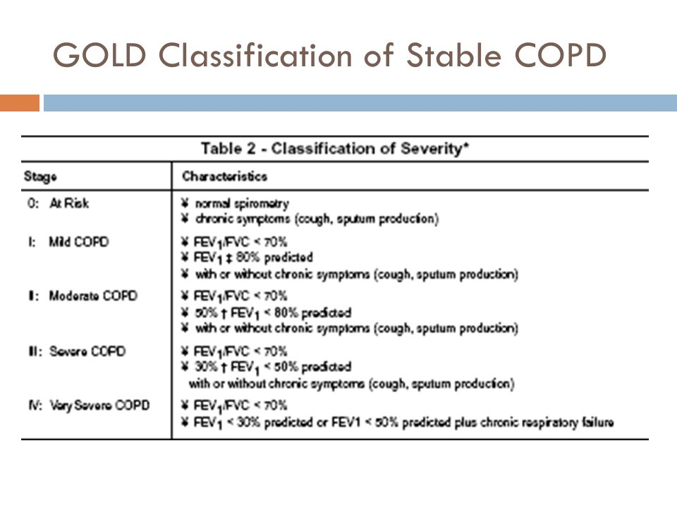 GOLD Classification of Stable COPD