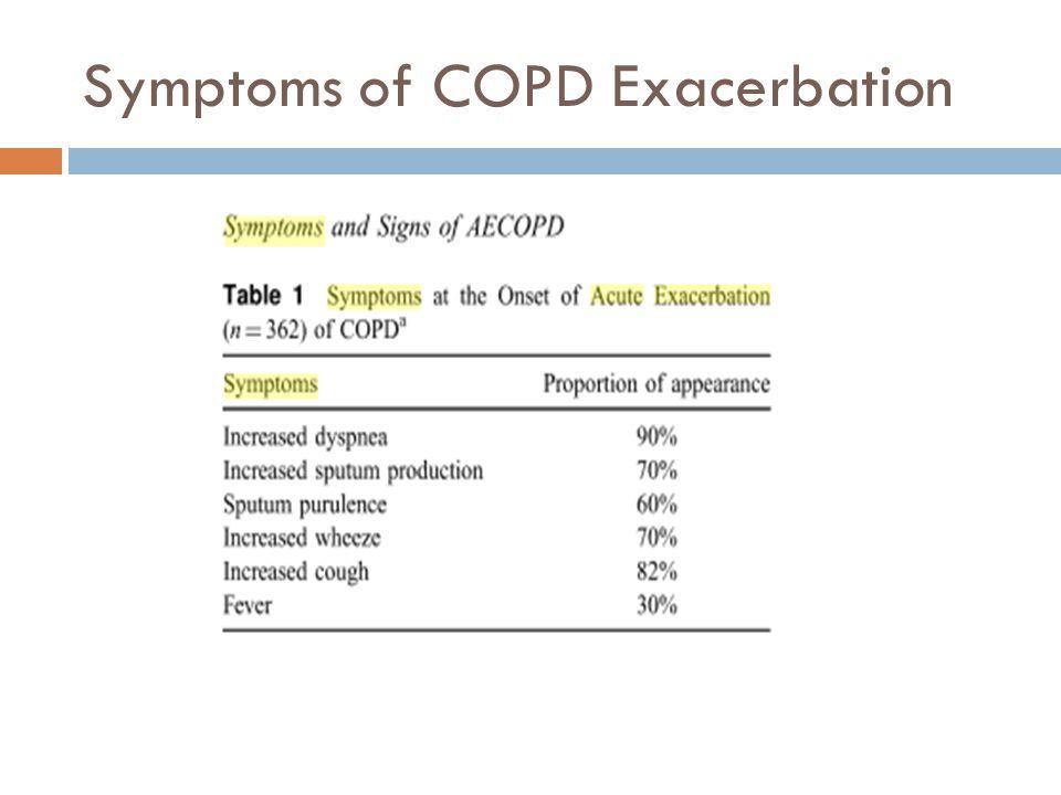 Symptoms of COPD Exacerbation