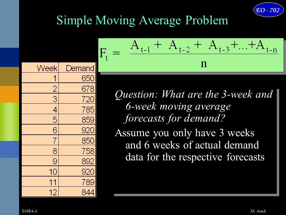 Simple Moving Average Problem