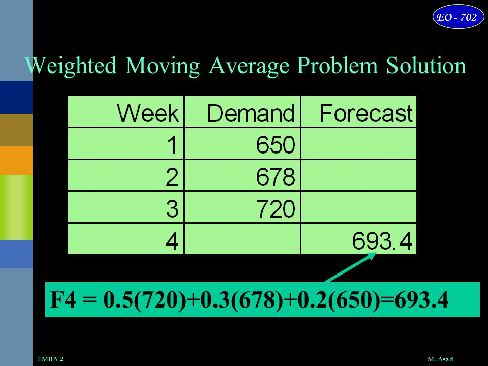 Weighted Moving Average Problem Solution