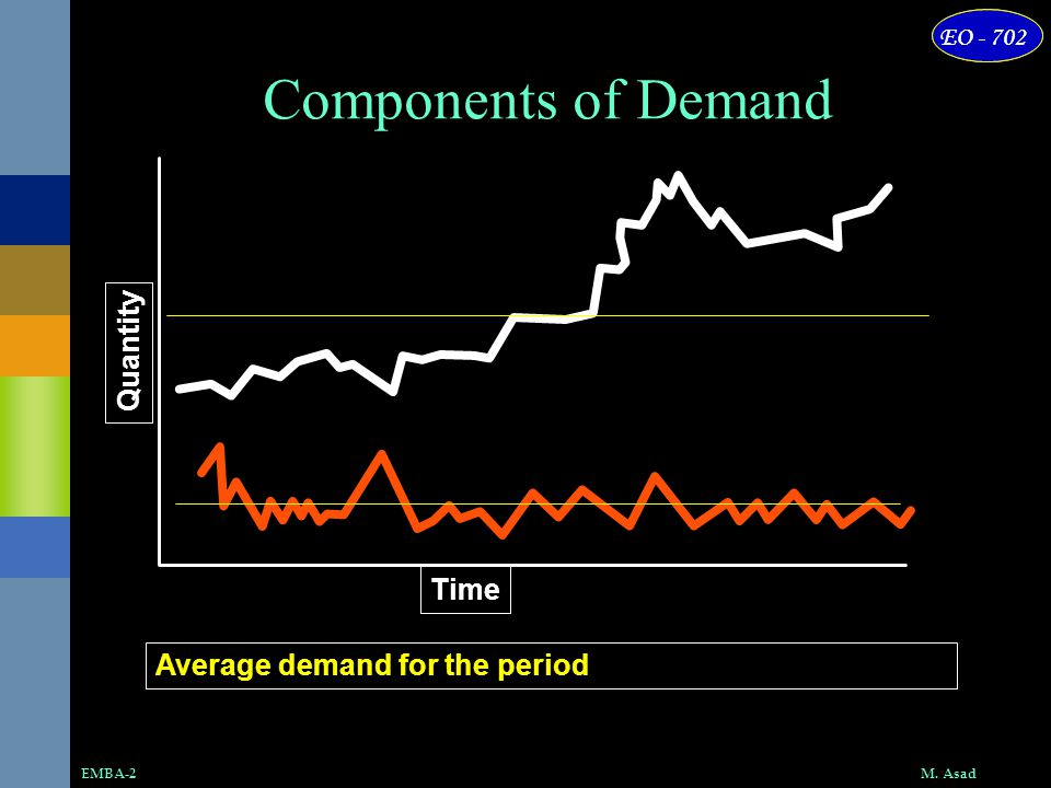 Components of Demand Quantity Time Average demand for the period