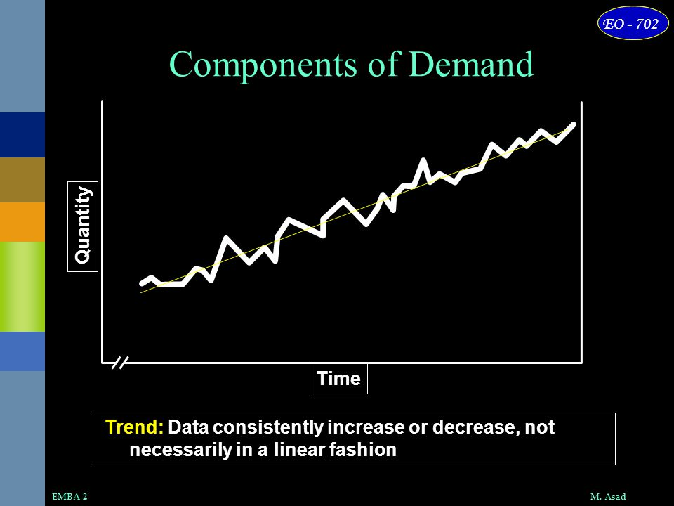 Components of Demand Quantity Time