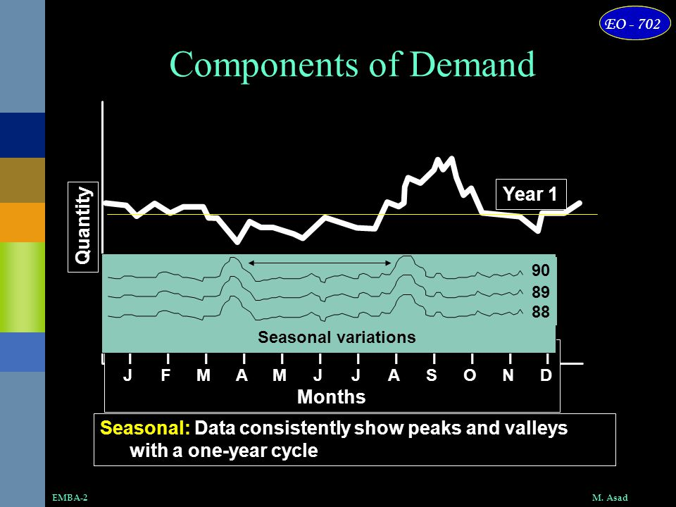 Components of Demand Year 1 Quantity | | | | | | | | | | | | Months