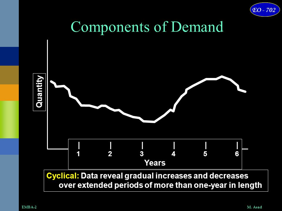 Components of Demand Quantity | | | | | | Years