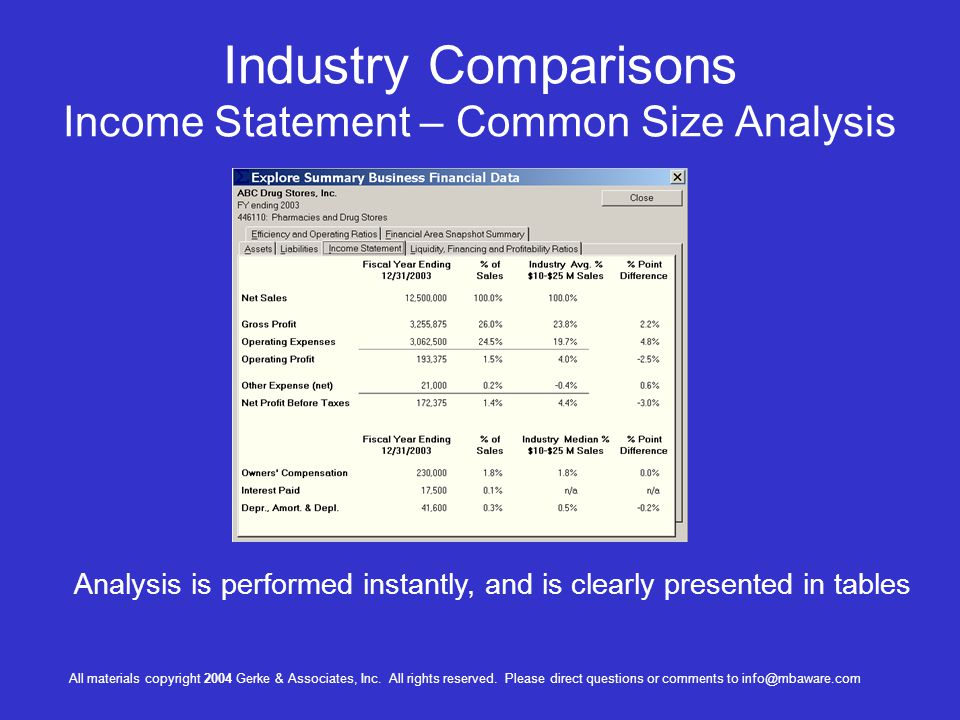 Industry Comparisons Income Statement – Common Size Analysis