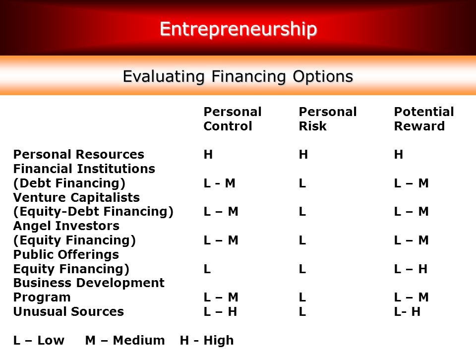Evaluating Financing Options
