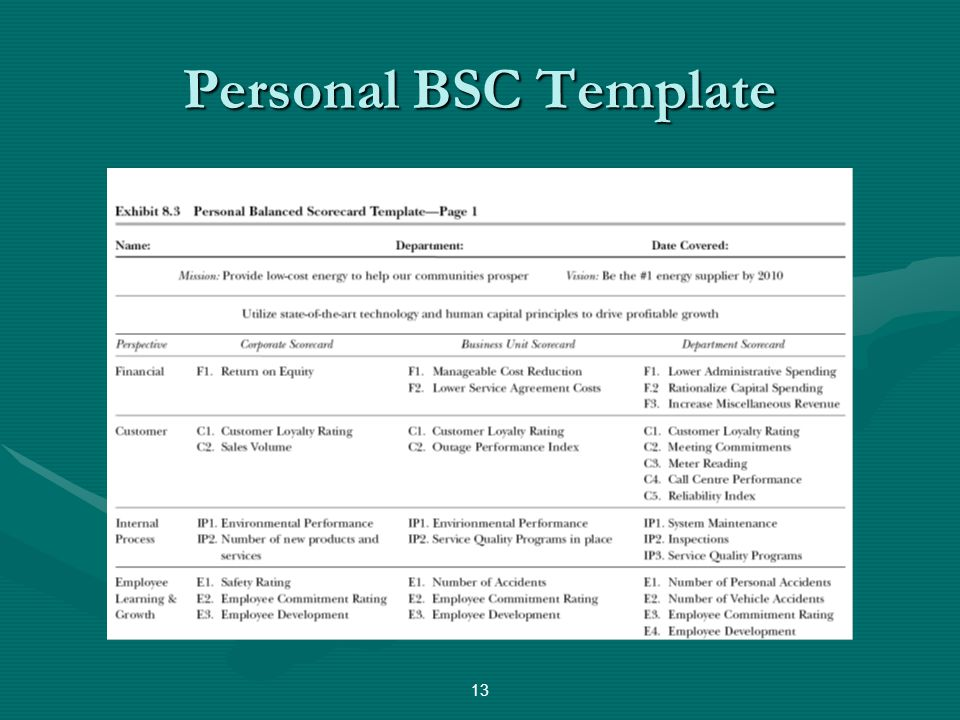 Personal BSC Template