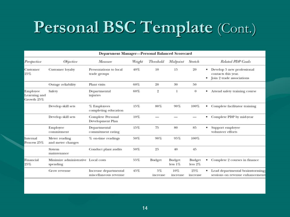 Personal BSC Template (Cont.)