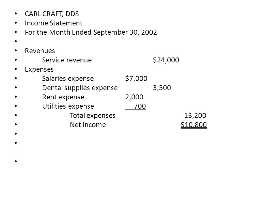 CARL CRAFT, DDS Income Statement. For the Month Ended September 30, 2002. Revenues. Service revenue $24,000.