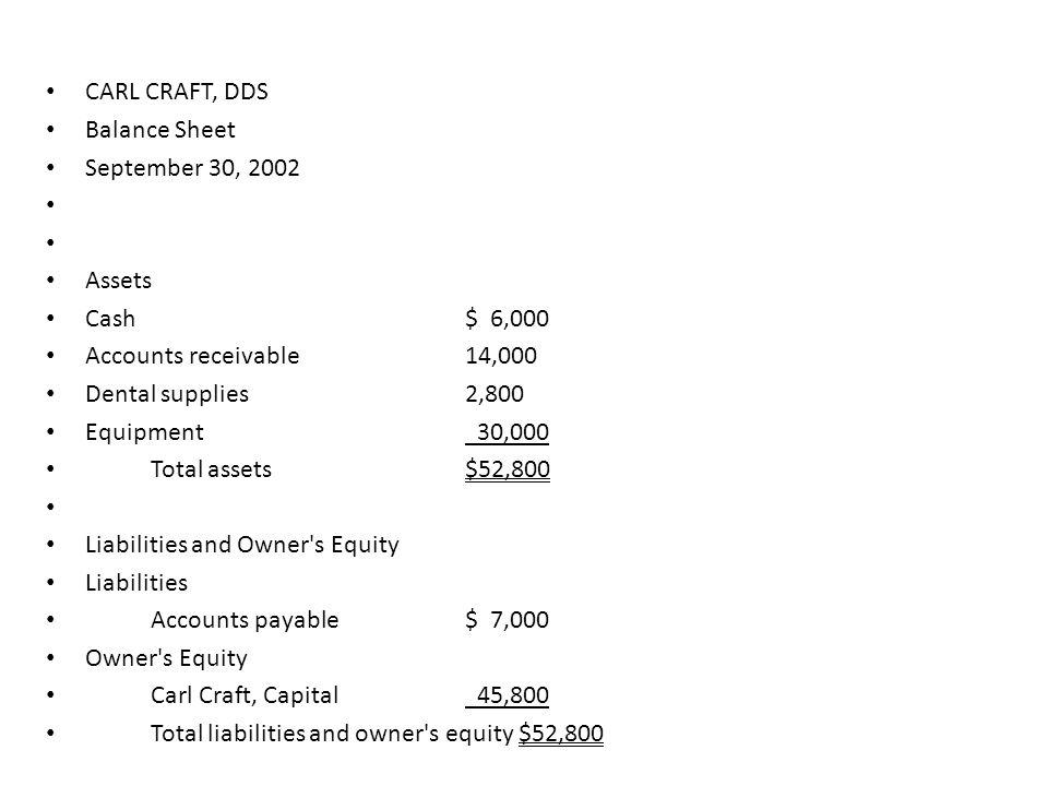 CARL CRAFT, DDS Balance Sheet. September 30, 2002. Assets. Cash $ 6,000. Accounts receivable 14,000.