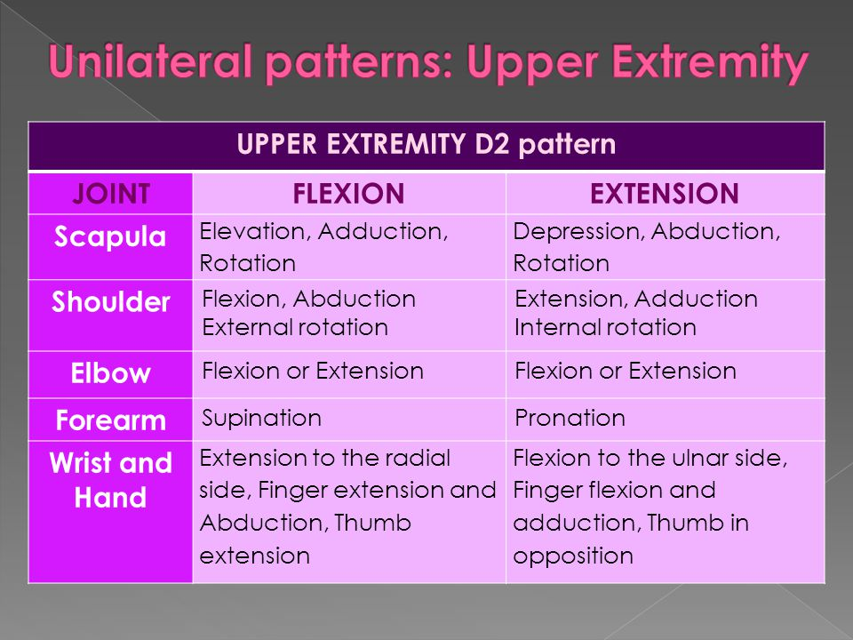 Unilateral patterns: Upper Extremity