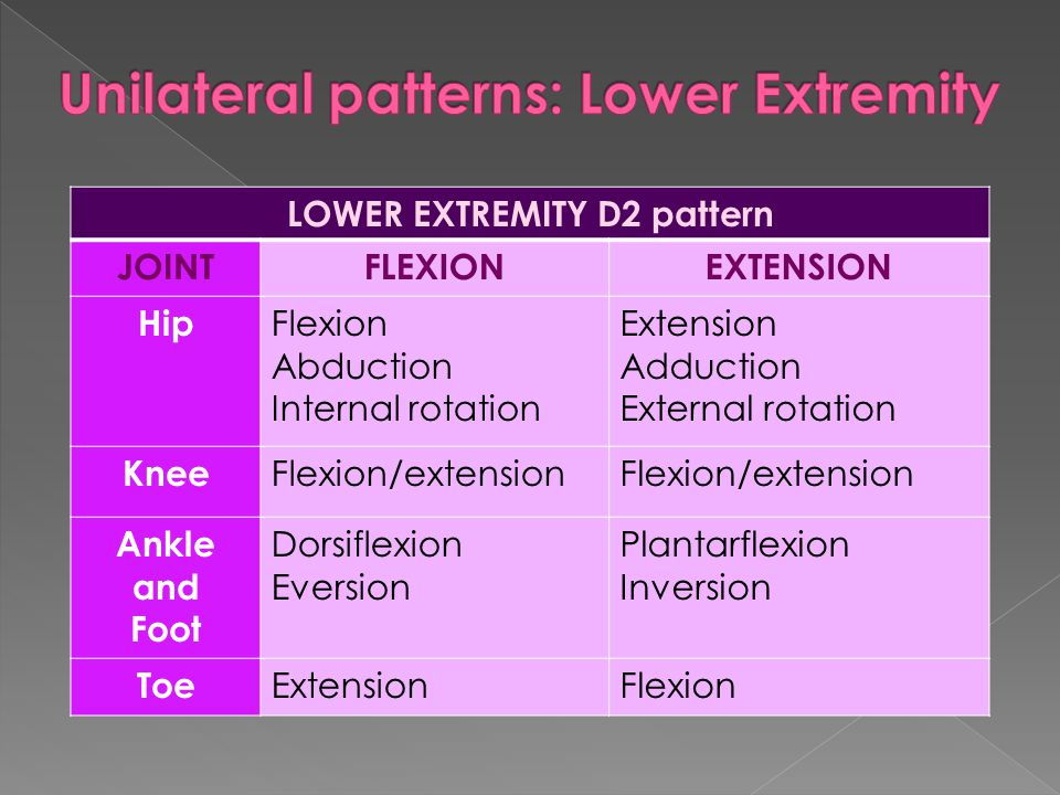 Unilateral patterns: Lower Extremity