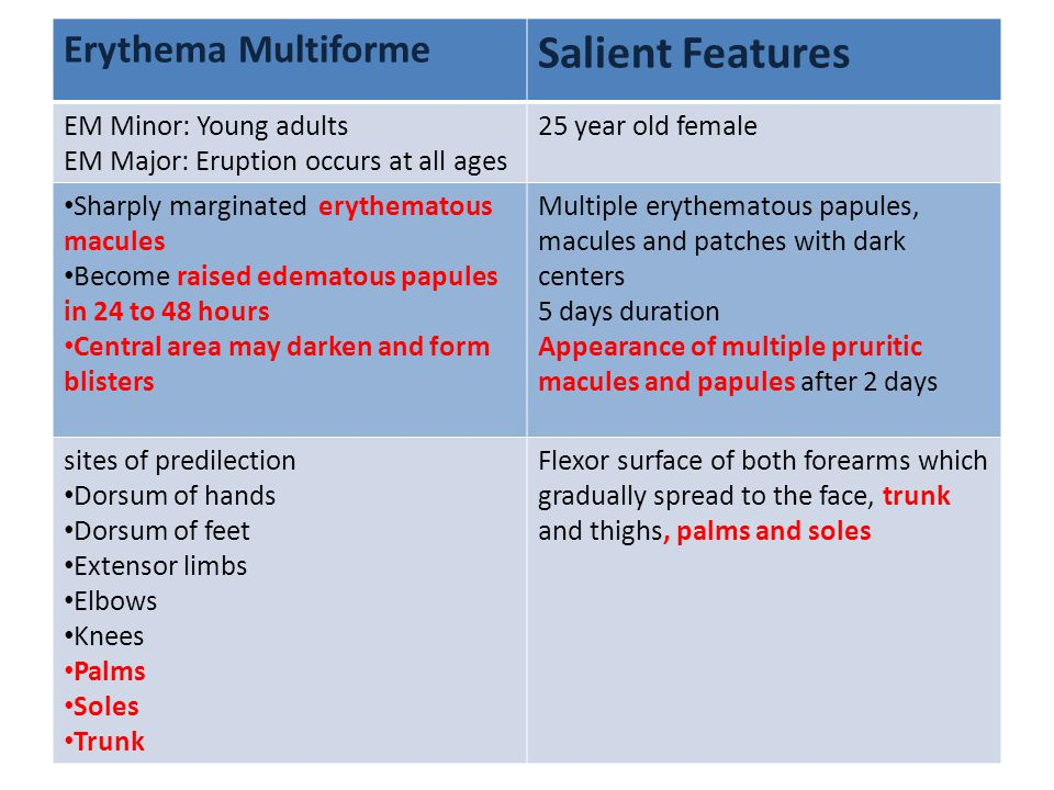 Salient Features Erythema Multiforme EM Minor: Young adults