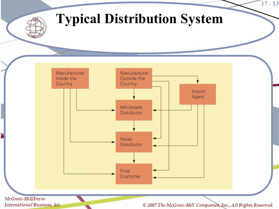Typical Distribution System
