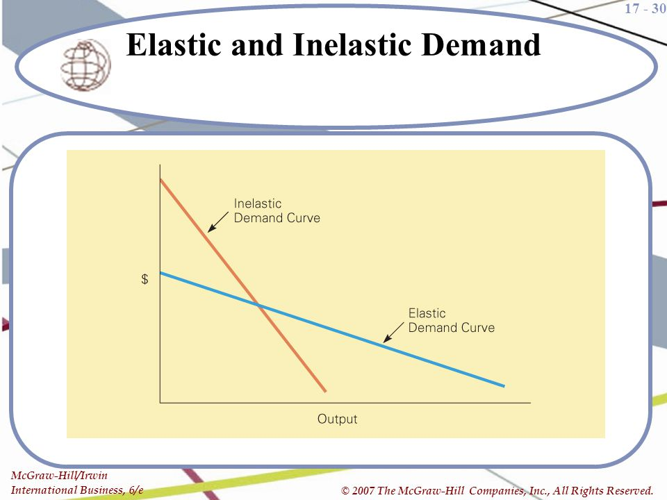 Elastic and Inelastic Demand