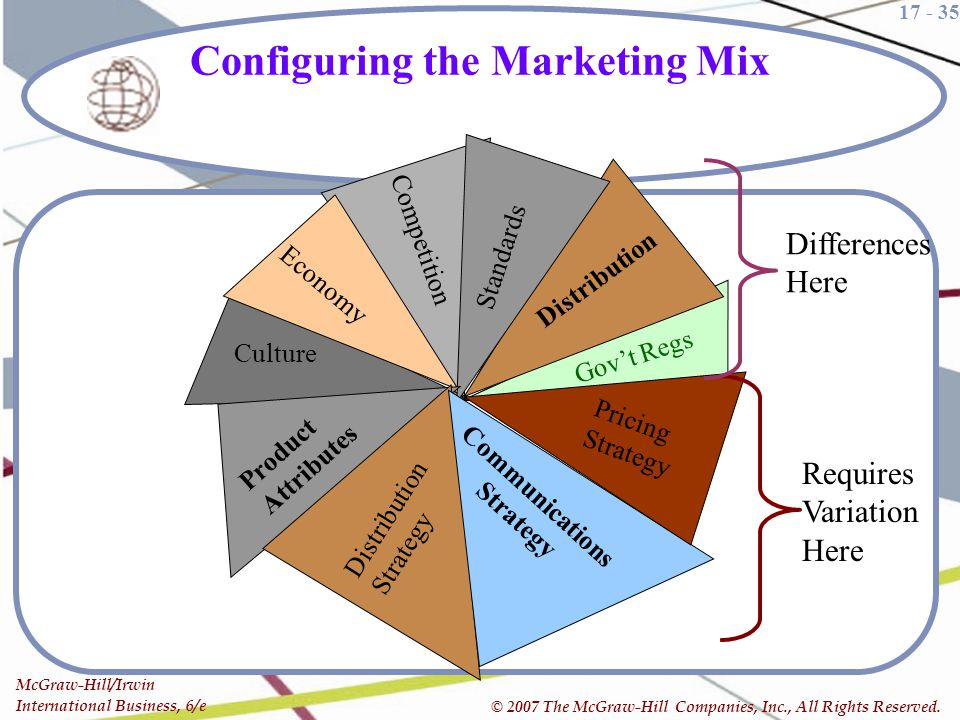 Configuring the Marketing Mix