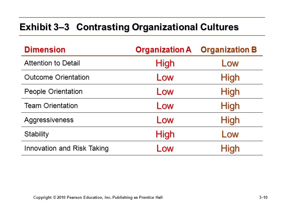 outcome orientation as organizational culture Outcome orientation 524 chapter 16 organizational culture a number of senior nike executives spend much of their time serving.