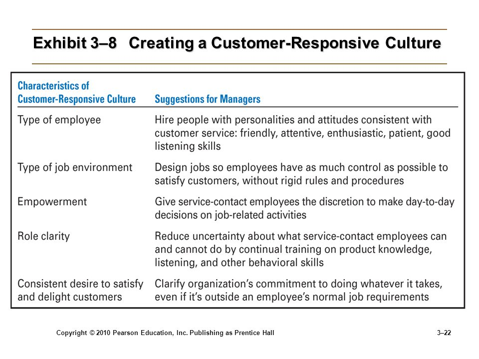 creating a customer responsive culture Sony has assigned cs officers to coordinate customer service  such as how to  connect and set up, and how to use the basic functions.