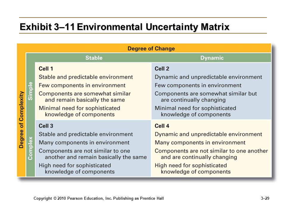 Exhibit 3–11 Environmental Uncertainty Matrix