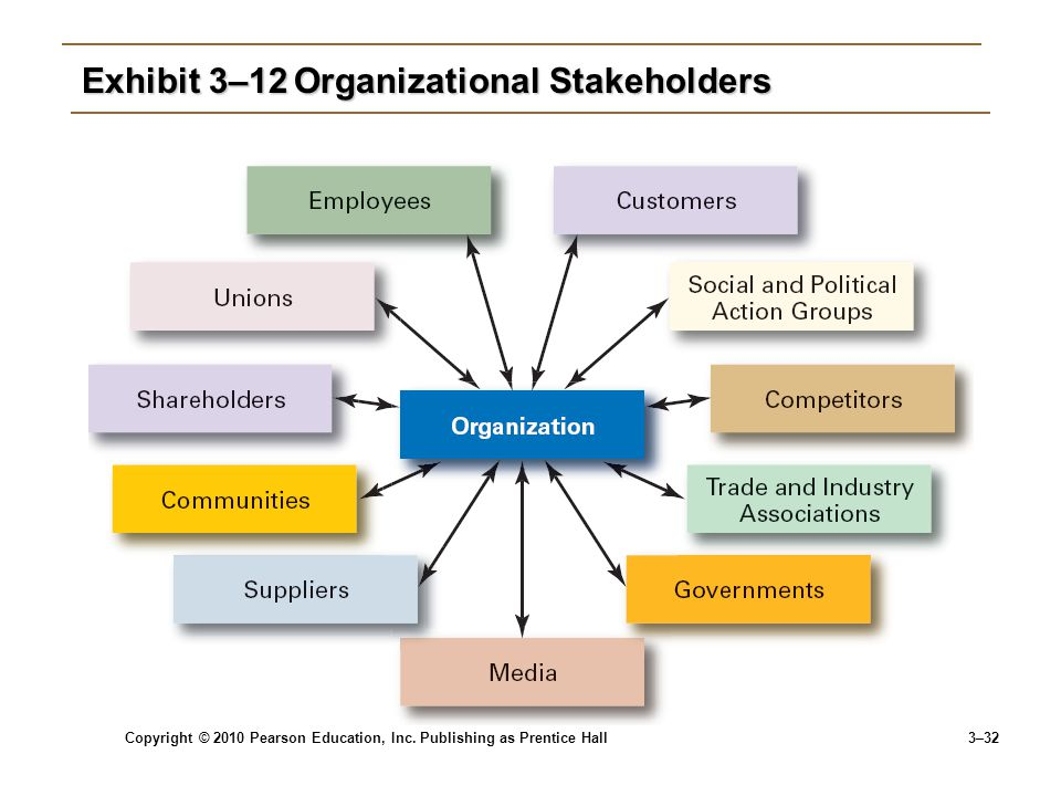 Exhibit 3–12 Organizational Stakeholders