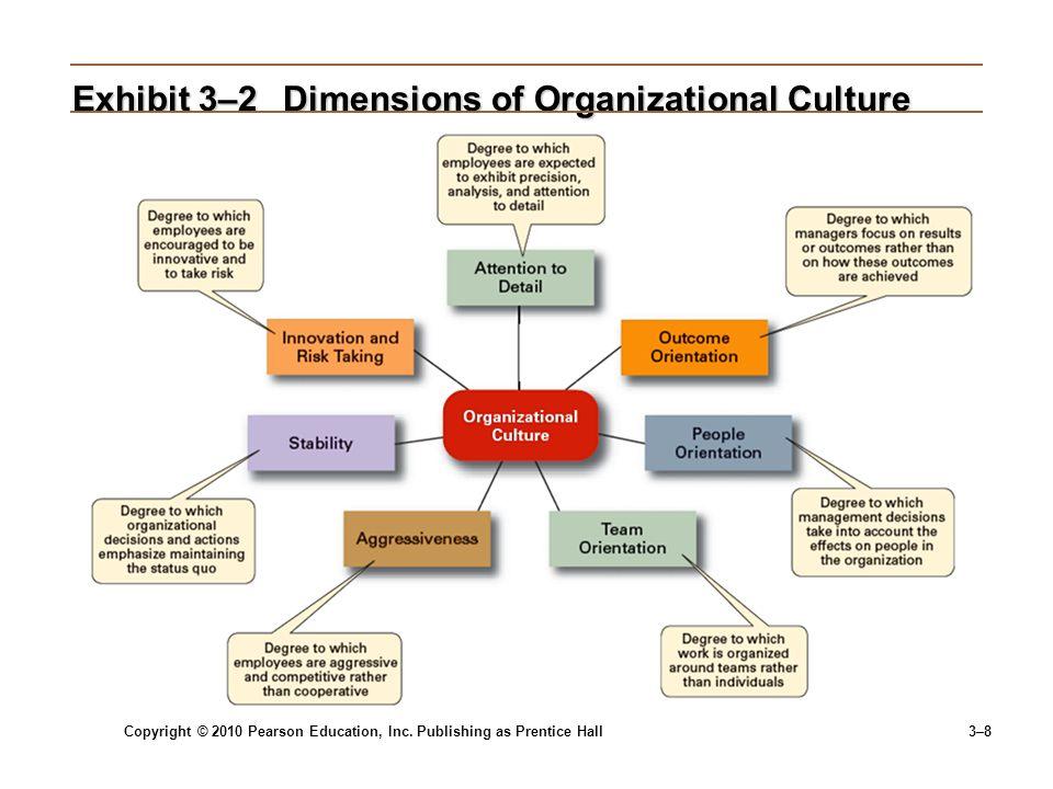 Exhibit 3–2 Dimensions of Organizational Culture