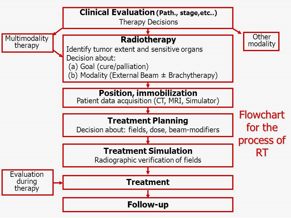 Clinical Evaluation (Path., stage,etc..)
