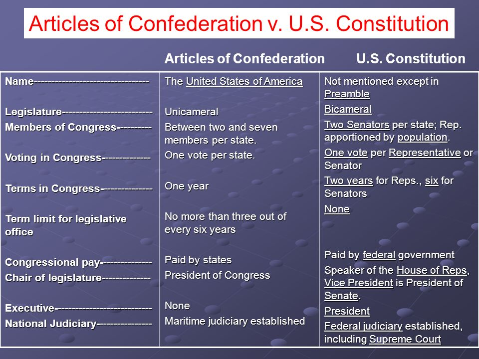 Articles of Confederation v. U.S. Constitution