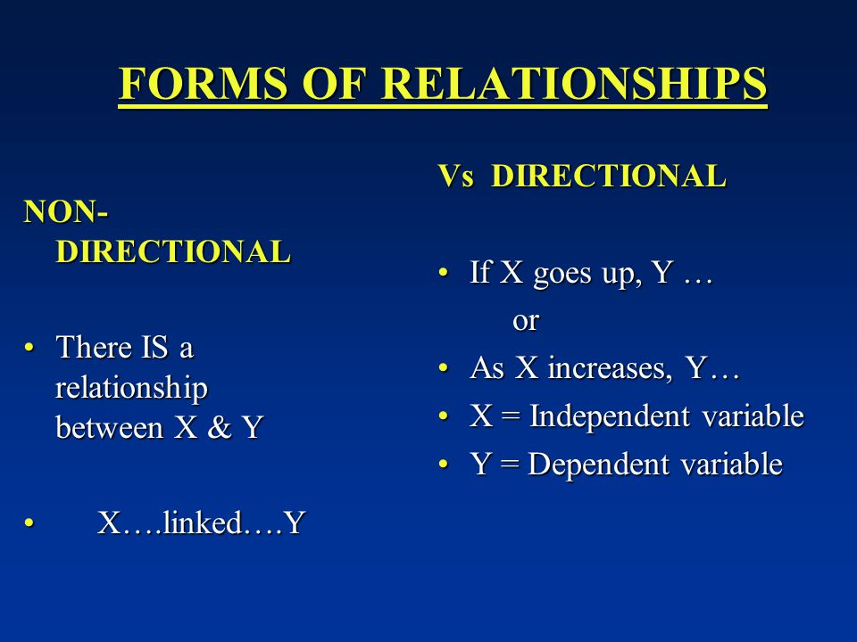 FORMS OF RELATIONSHIPS