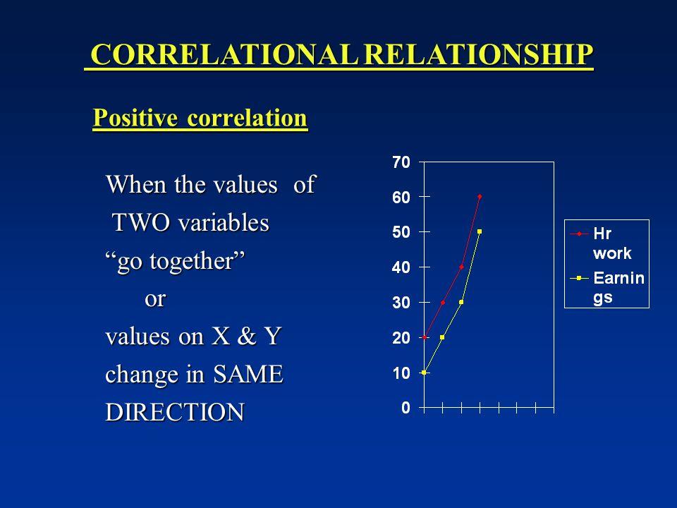 CORRELATIONAL RELATIONSHIP