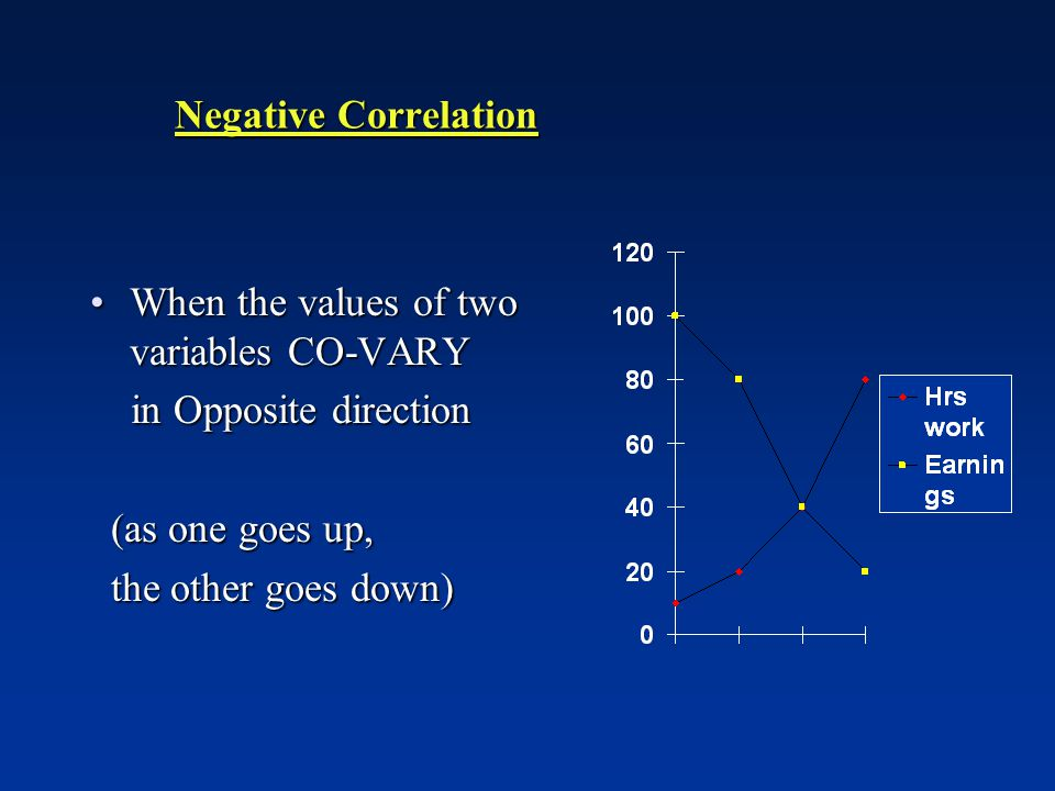 Negative Correlation When the values of two variables CO-VARY. in Opposite direction. (as one goes up,