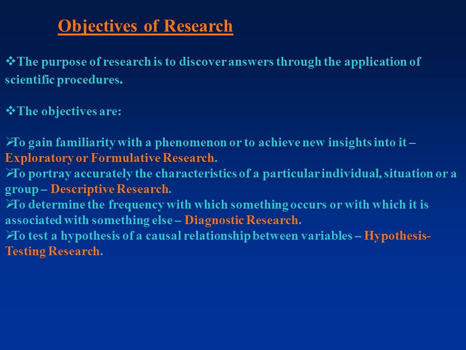 Objectives of Research