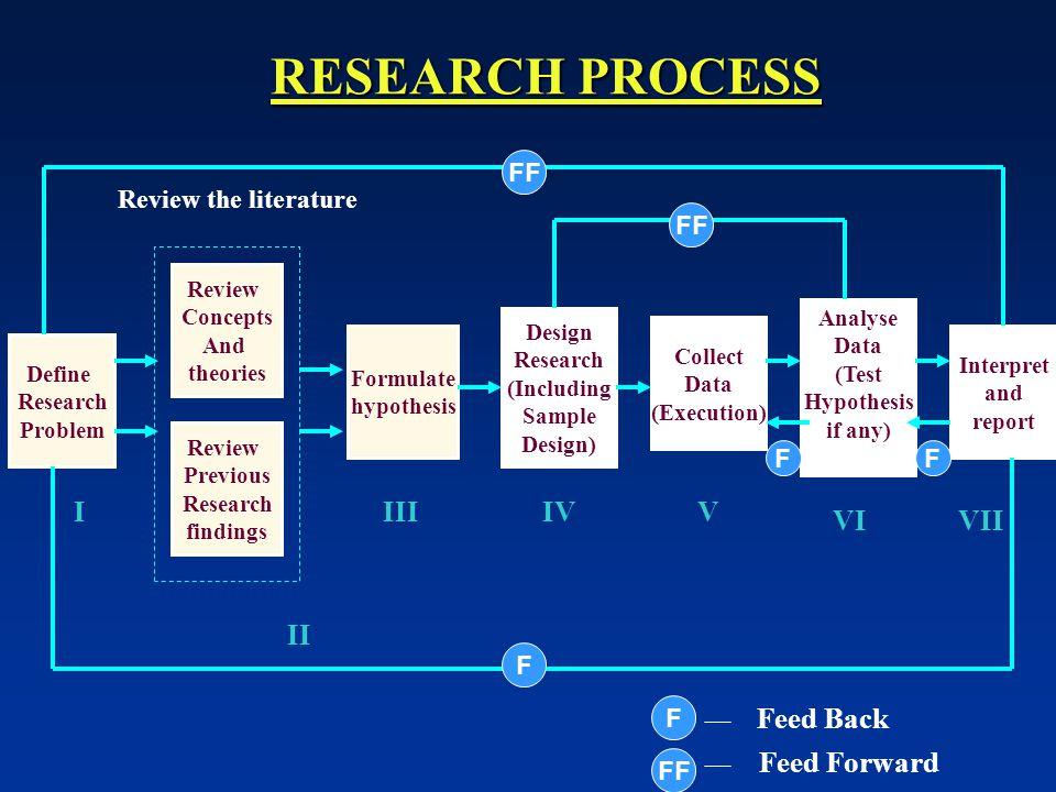 RESEARCH PROCESS I III IV V VI VII II Feed Back Feed Forward FF