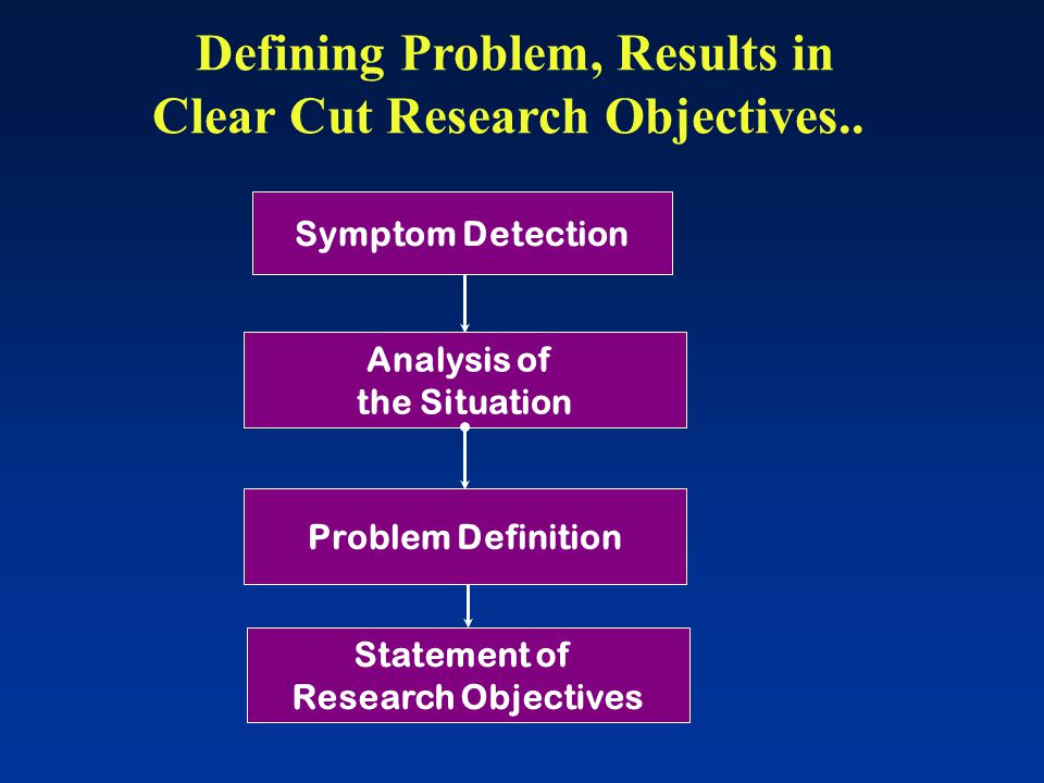 Defining Problem, Results in Clear Cut Research Objectives..
