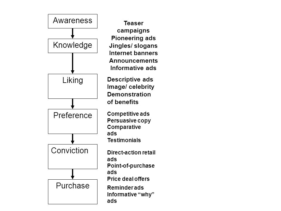 Awareness Knowledge Liking Preference Conviction Purchase