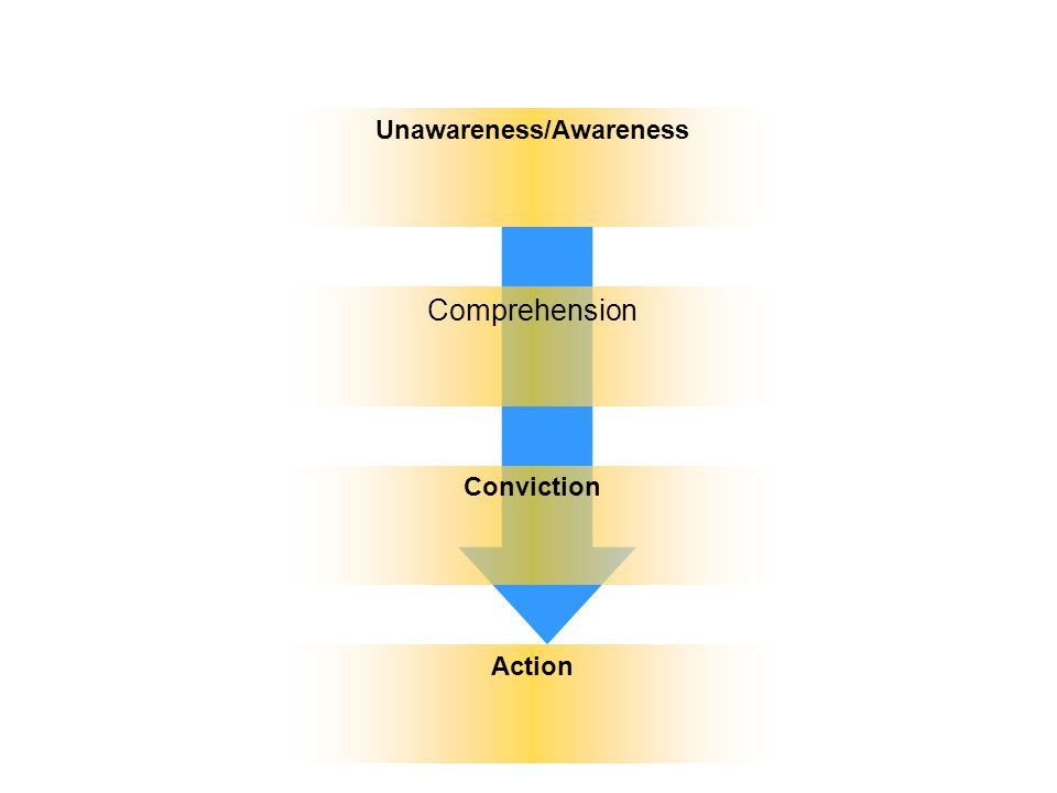 Unawareness/Awareness